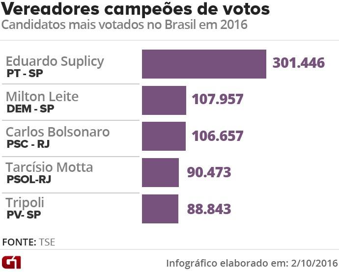 vereadores-mais-votados-no-brasil